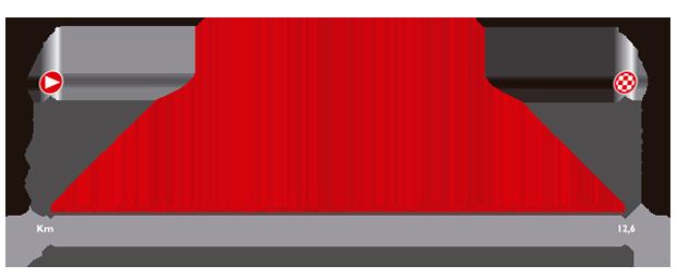 Höhenprofil Vuelta a España 2014 - Etappe 1