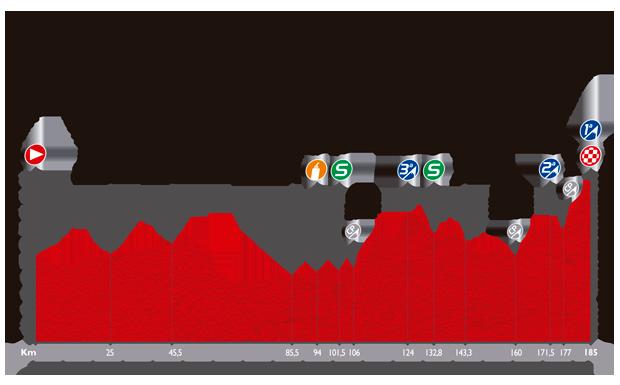 Höhenprofil Vuelta a España 2014 - Etappe 9