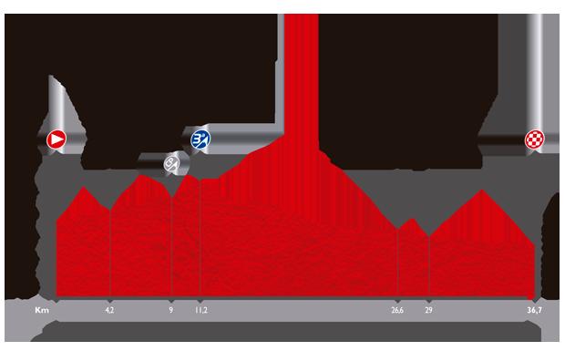 Höhenprofil Vuelta a España 2014 - Etappe 10