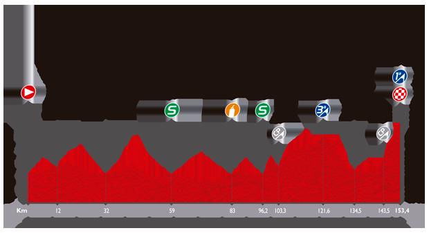 Höhenprofil Vuelta a España 2014 - Etappe 11