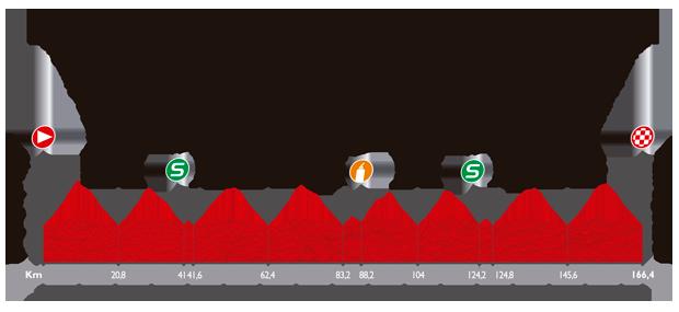 Höhenprofil Vuelta a España 2014 - Etappe 12