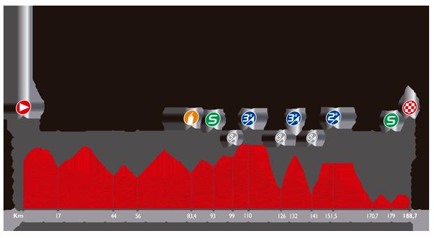Höhenprofil Vuelta a España 2014 - Etappe 13