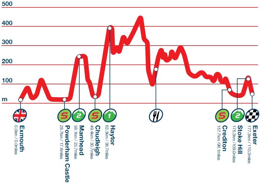 Höhenprofil Tour of Britain 2014 - Etappe 5
