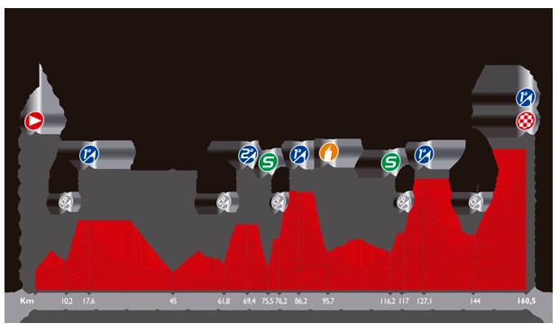 Höhenprofil Vuelta a España 2014 - Etappe 16