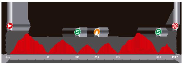 Höhenprofil Vuelta a España 2014 - Etappe 17
