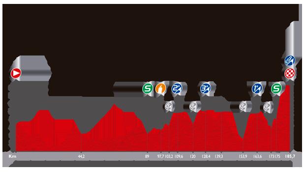 Höhenprofil Vuelta a España 2014 - Etappe 20