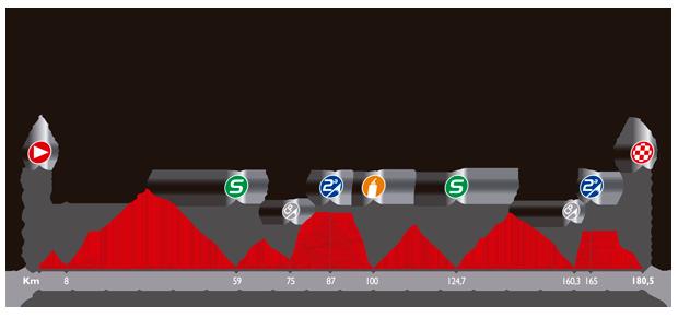 Höhenprofil Vuelta a España 2014 - Etappe 19