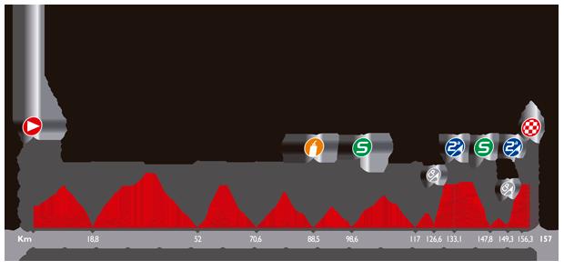 Höhenprofil Vuelta a España 2014 - Etappe 18