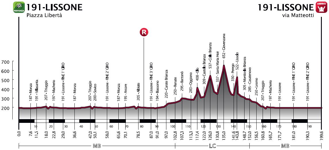 Höhenprofil Coppa Agostoni - Giro delle Brianze 2014