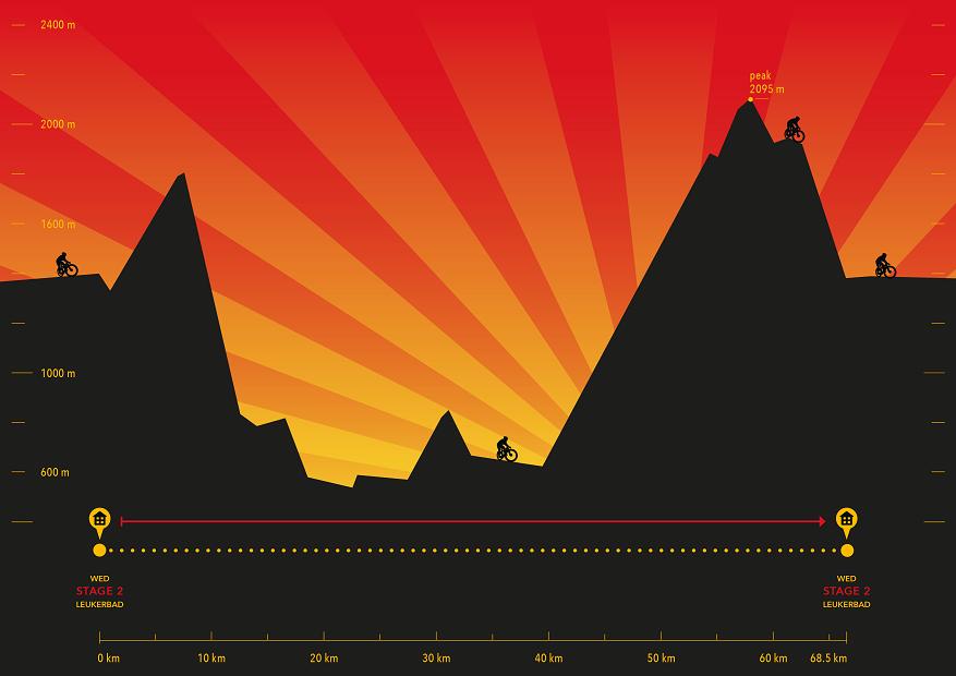Höhenprofil Perskindol Swiss Epic 2014 - Etappe 2