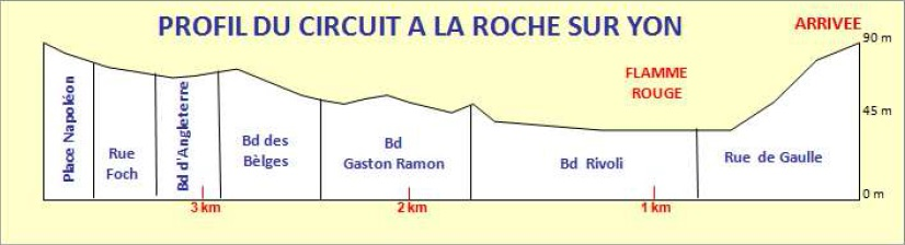 Höhenprofil Tour de Vendée 2014, letzte 3,9 km