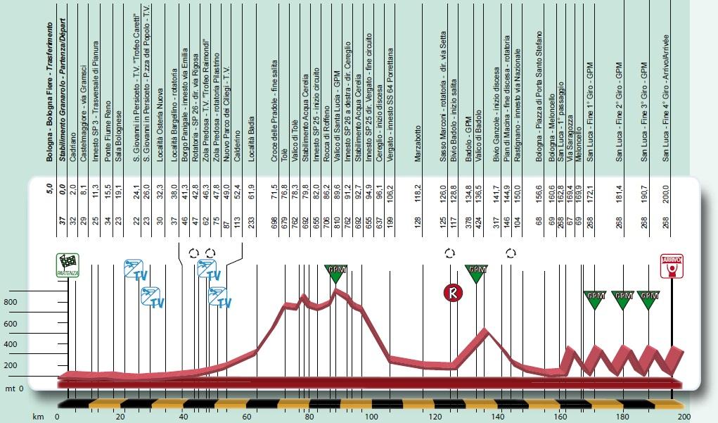 Höhenprofil Giro dell´Emilia 2014