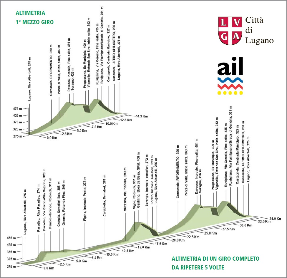 Höhenprofil SuisseGas Gran Premio Città di Lugano 2015