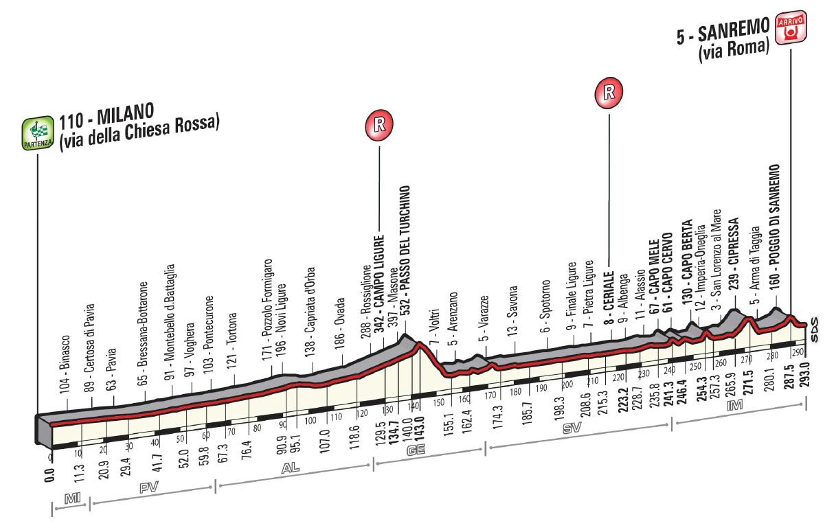 Höhenprofil Milano - Sanremo 2015