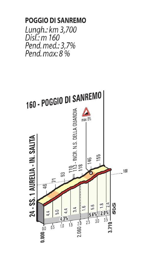 Höhenprofil Milano - Sanremo 2015, Poggio di Sanremo