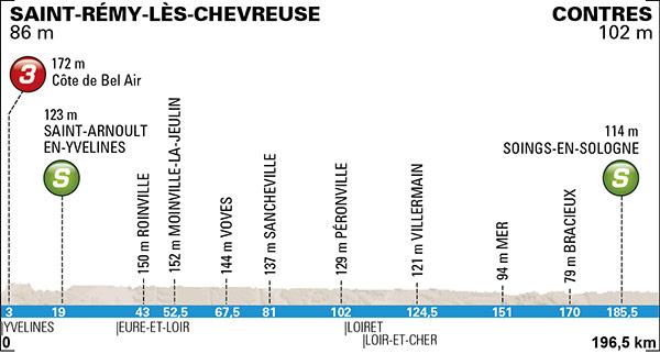 Vorschau 73. Paris-Nizza - Profil 1. Etappe