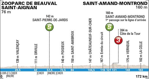 Vorschau 73. Paris-Nizza - Profil 2. Etappe