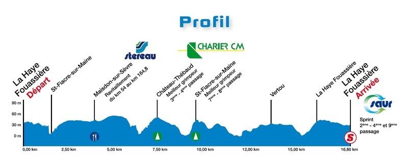 Höhenprofil Classic Loire Atlantique 2015