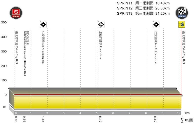 Höhenprofil Tour de Taiwan 2015 - Etappe 1
