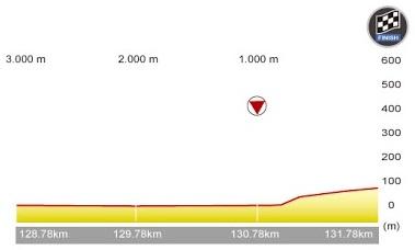 Höhenprofil Tour de Taiwan 2015 - Etappe 3, letzte 3 km