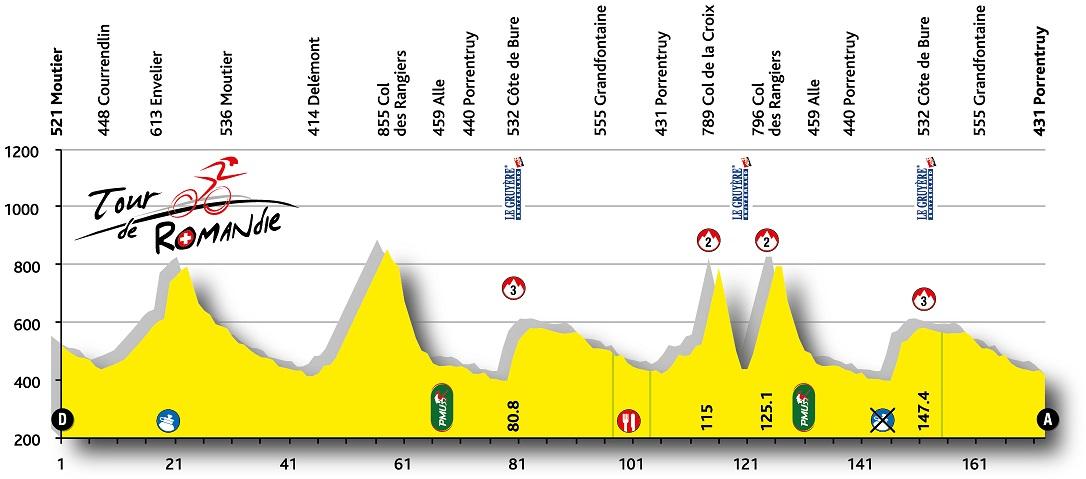 Höhenprofil Tour de Romandie 2015 - Etappe 3