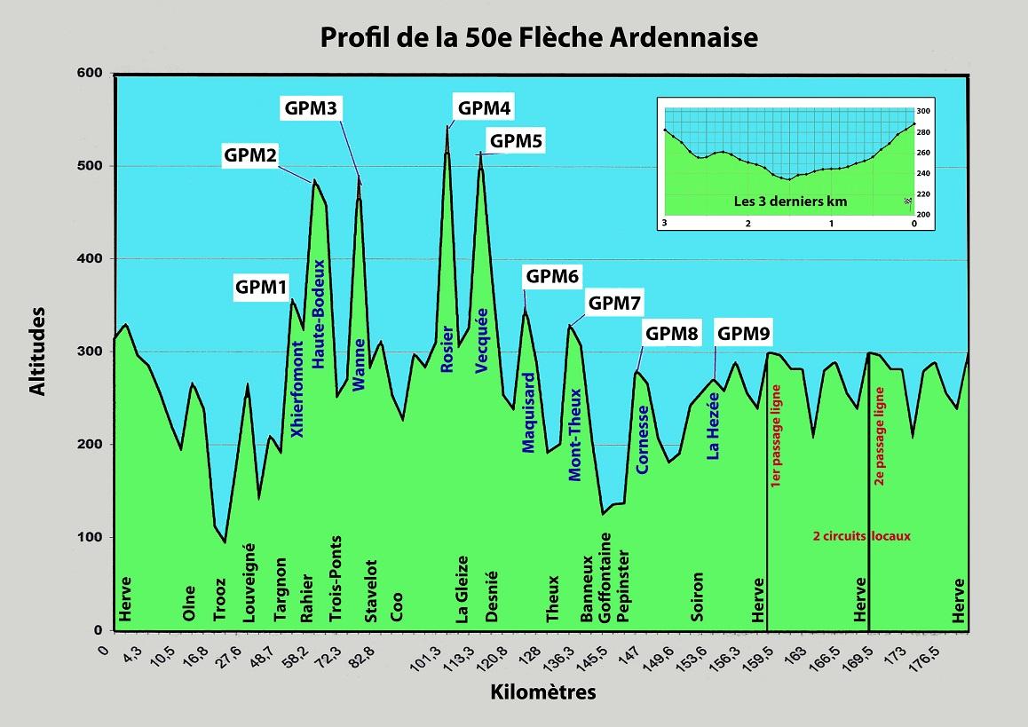 Höhenprofil Flèche Ardennaise 2015