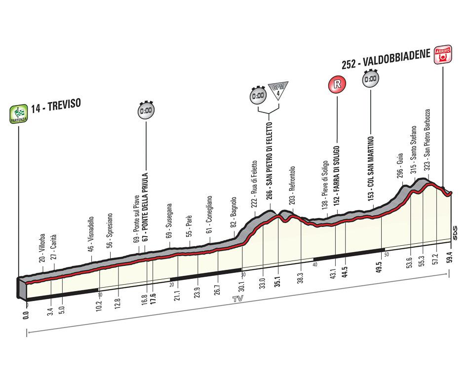 Höhenprofil Giro d´Italia 2015 - Etappe 14