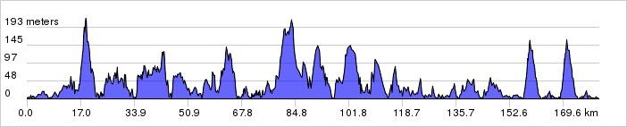 Höhenprofil Tour des Fjords 2015 - Etappe 1