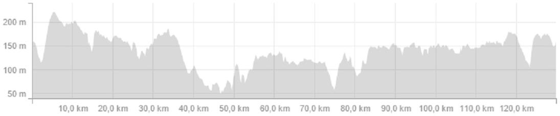 Höhenprofil Circuit de Wallonie Ville de Fleurus 2015, erste 130,5 km