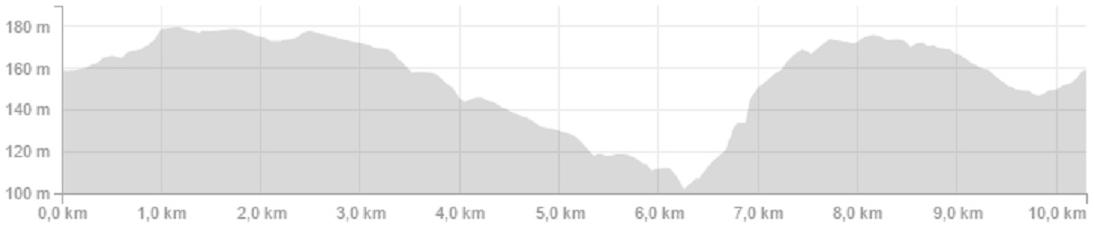 Höhenprofil Circuit de Wallonie Ville de Fleurus 2015, Rundkurs