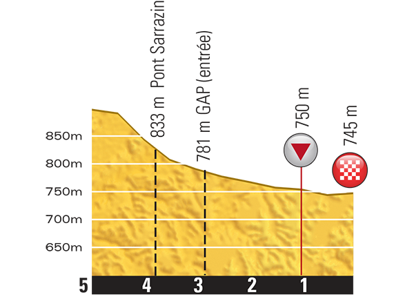 Höhenprofil Tour de France 2015 - Etappe 16, letzte 5 km