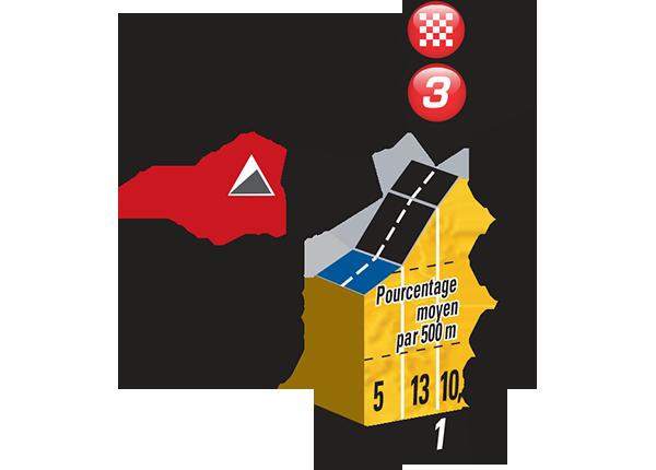 Höhenprofil Tour de France 2015 - Etappe 3, Mur de Huy