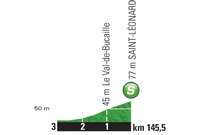 Höhenprofil Tour de France 2015 - Etappe 6, Zwischensprint