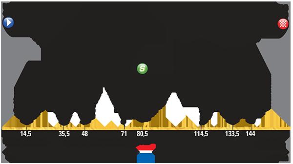 Höhenprofil Tour de France 2015 - Etappe 2