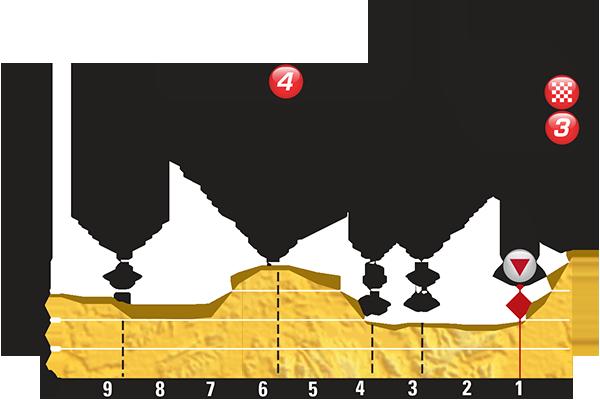 Höhenprofil Tour de France 2015 - Etappe 3, letzte 10 km