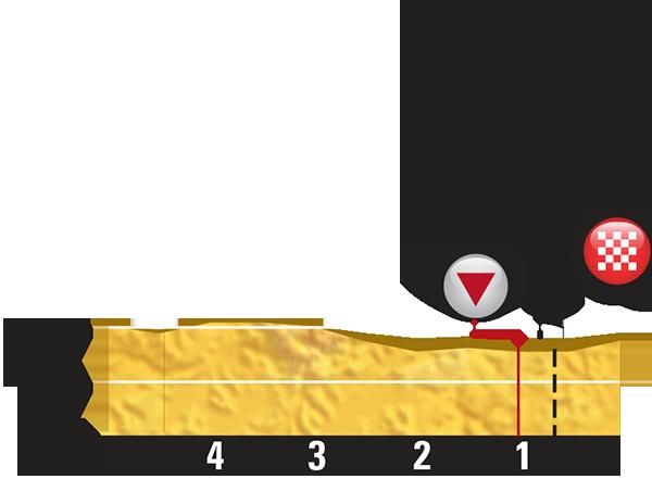 Höhenprofil Tour de France 2015 - Etappe 7, letzte 5 km