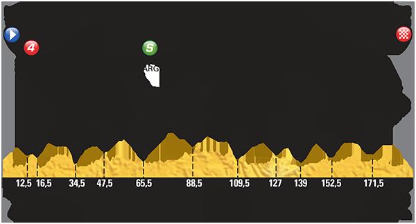 Höhenprofil Tour de France 2015 - Etappe 7