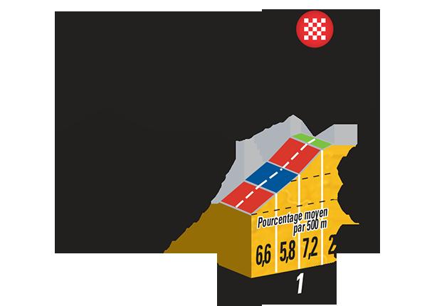 Höhenprofil Tour de France 2015 - Etappe 9, Côte de Cadoudal