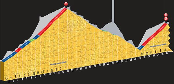 Höhenprofil Tour de France 2015 - Etappe 17, Col d´Allos und Pra Loup