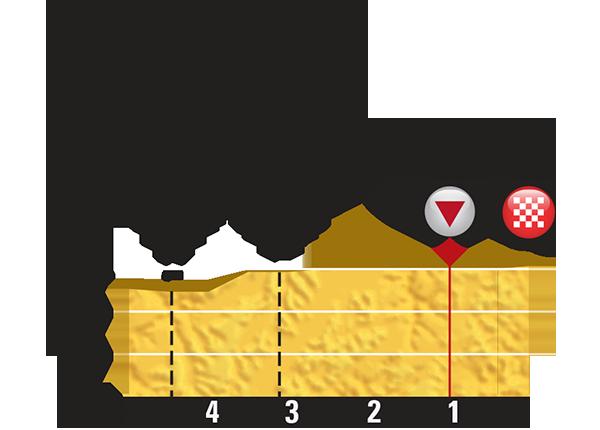 Höhenprofil Tour de France 2015 - Etappe 15, letzte 5 km