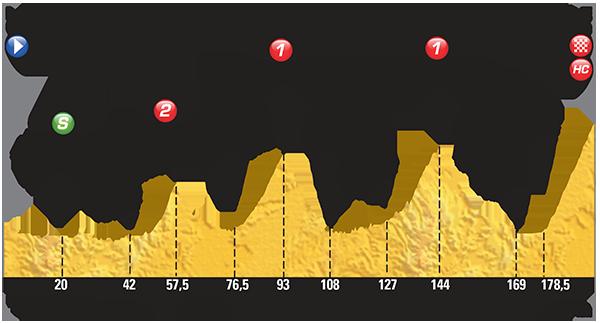 Tour De France 12. Etappe