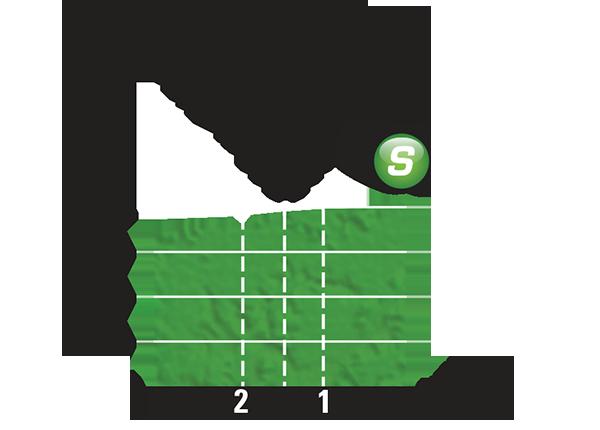 Höhenprofil Tour de France 2015 - Etappe 16, Zwischensprint