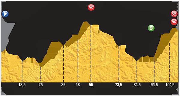 Höhenprofil Tour de France 2015 - Etappe 20