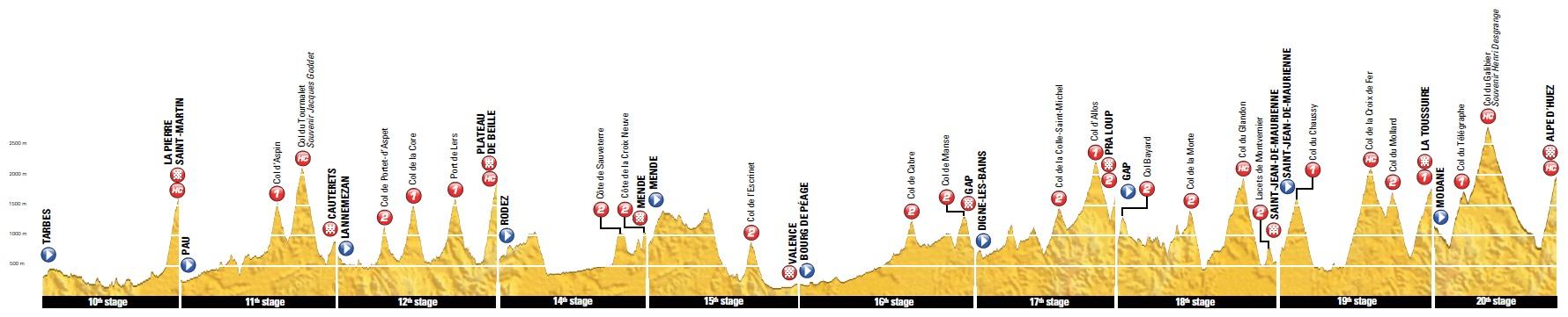 Höhenprofil Tour de France 2015, Bergetappen