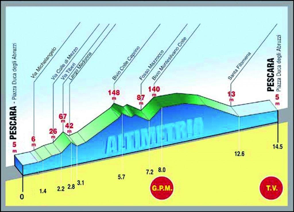 Höhenprofil Trofeo Matteotti 2015
