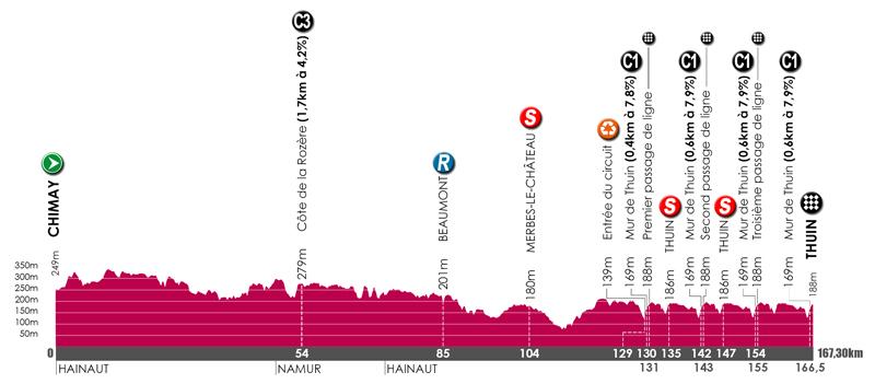 Tour de wallonie 2hc etappe 5 slot - Televisie suspendue mur ...