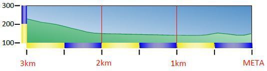 Höhenprofil Prueba Villafranca-Ordiziako Klasika 2015, letzte 3 km