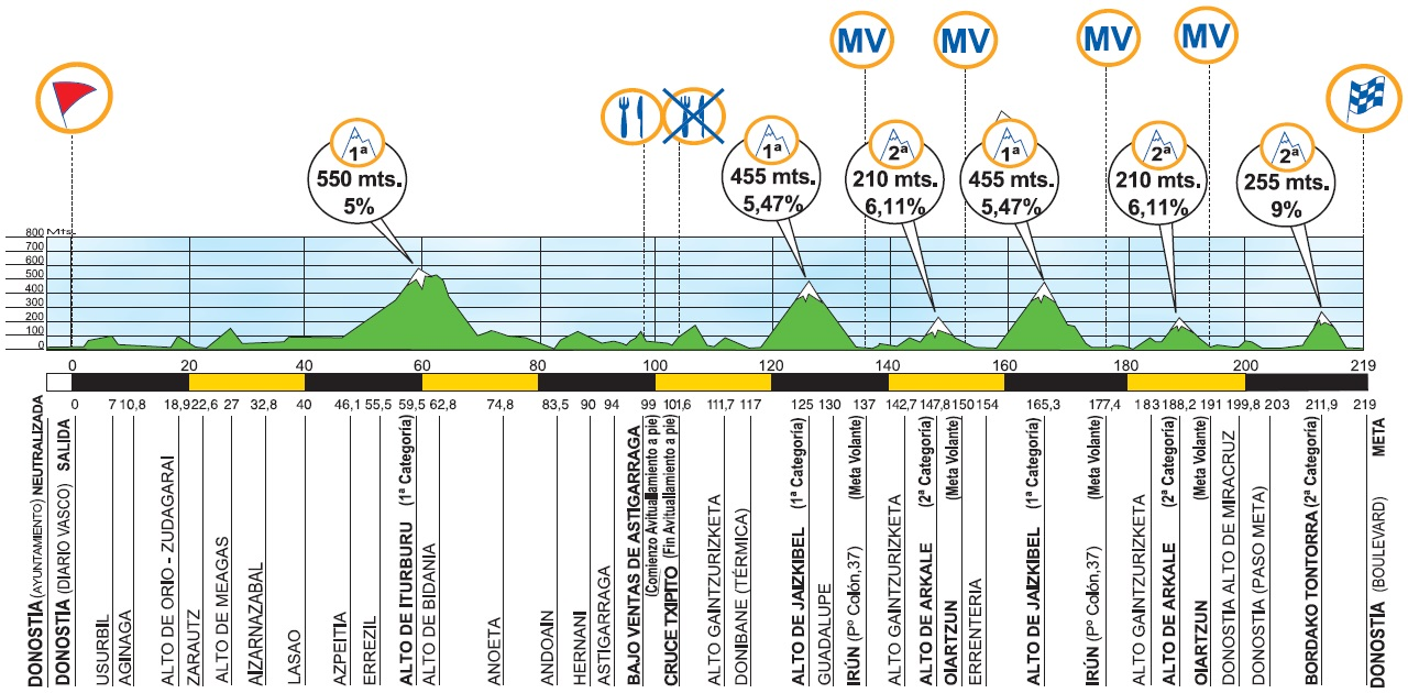 Höhenprofil Clasica Ciclista San Sebastian 2015