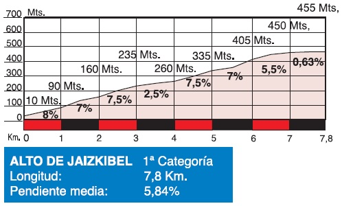 Höhenprofil Clasica Ciclista San Sebastian 2015, Alto de Jaizkibel
