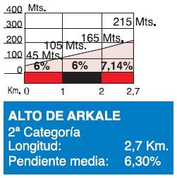 Höhenprofil Clasica Ciclista San Sebastian 2015, Alto Arkale